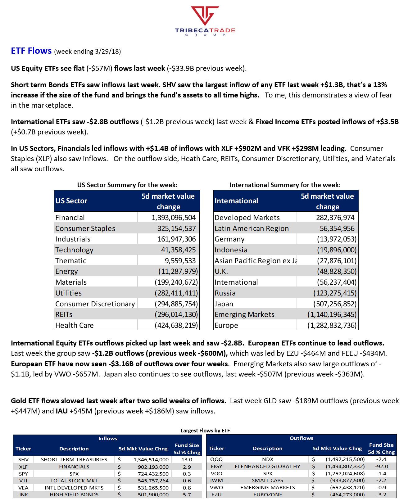 ETF Fund Flows (w/e 3/29/18) – Tribeca Trade Group