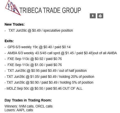 Products – Tribeca Trade Group